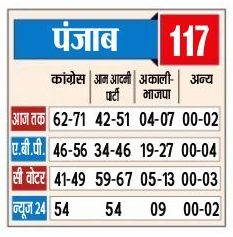 Punjab Elections Exit Poll Results